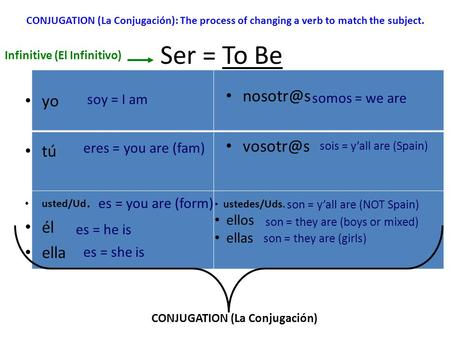 Ser = To Be yo tú usted/Ud. él ella sois = y'all are (Spain) eres = you are (fam) es = he is Infinitive (El Infinitivo) CONJUGATION (La Conjugación): The.