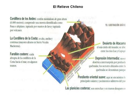 El Relieve Chileno. Las Macroformas del Relieve Chileno.