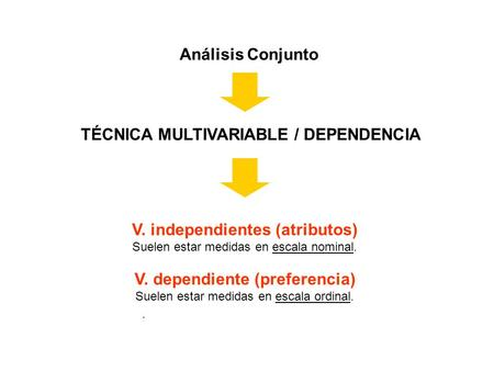 Análisis Conjunto. TÉCNICA MULTIVARIABLE / DEPENDENCIA V. independientes (atributos) Suelen estar medidas en escala nominal. V. dependiente (preferencia)