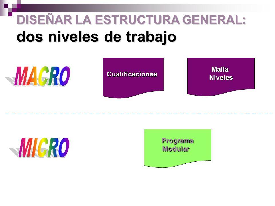 decidir la estructura micro DISEÑAR LA ESTRUCTURA GENERAL: decidir la estructura micro 1- ¿Cuántos módulos de aprendizaje.