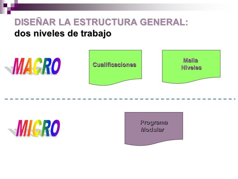 Malla curricular Estructura formativa donde se organizan programas y módulos (¿mayor o menor flexibilidad?¿ amplitud?) Malla: pensada, tejida y estructurada con una trama tanto vertical como horizontal.