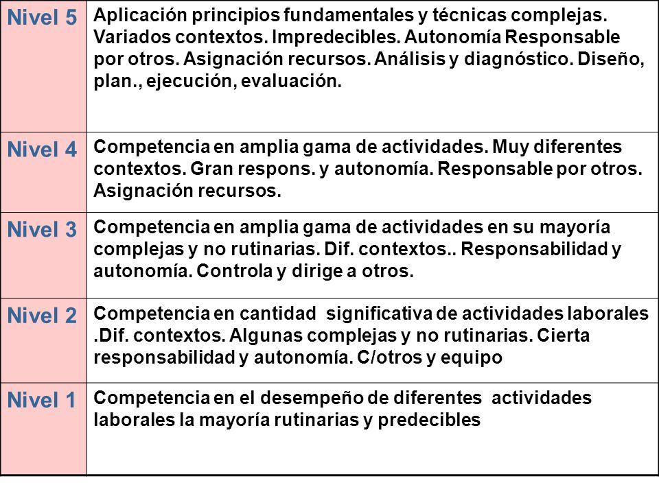 Definición del sistema de certificación de la formación B B B B T T T E E E E E E B Todo el programa/ Cualificación/ Título profesional Certificado del módulo : logro de competencia