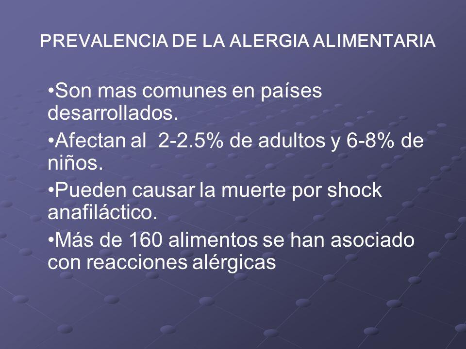PREVALENCIA DE LA ALERGIA ALIMENTARIA Son mas comunes en países desarrollados.