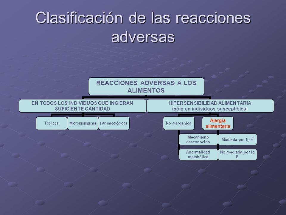 Clasificación de las reacciones adversas REACCIONES ADVERSAS A LOS ALIMENTOS EN TODOS LOS INDIVIDUOS QUE INGIERAN SUFICIENTE CANTIDAD TóxicasMicrobiológicasFarmacológicas HIPERSENSIBILIDAD ALIMENTARIA (sólo en individuos susceptibles) No alergénica Mecanismo desconocido Anormalidad metabólica Alergia alimentaria Mediada por Ig E No mediada por Ig E