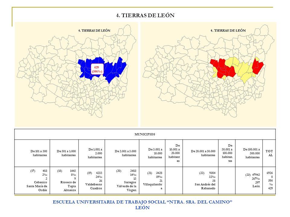 ESCUELA UNIVERSITARIA DE TRABAJO SOCIAL NTRA.SRA.