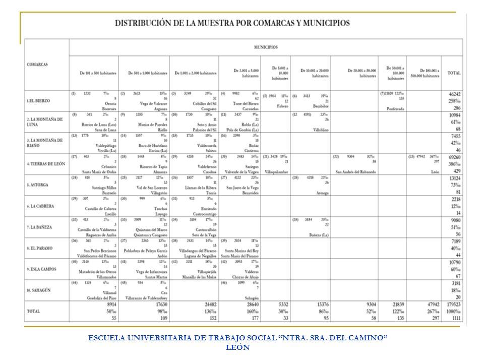 ESCUELA UNIVERSITARIA DE TRABAJO SOCIAL NTRA. SRA. DEL CAMINO LEÓN