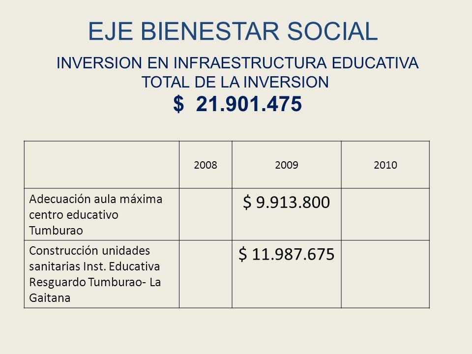 EJE BIENESTAR SOCIAL 200820092010 Subsidios a servicios complementarios 676.000767.220690.087 Subsidio matricula para niños entre 5 y 17 años de niveles 1 y 2 del Sisben o en condición de desplazamiento 1.710.0002.013.0000 Fortalecimiento PEC Tumburao 5.000.00000 Dotación y menaje para Institución Educativa Cristo Rey 472.400 INVERSION EN EDUCACION POR CALIDAD Total inversión $ 11.328.707
