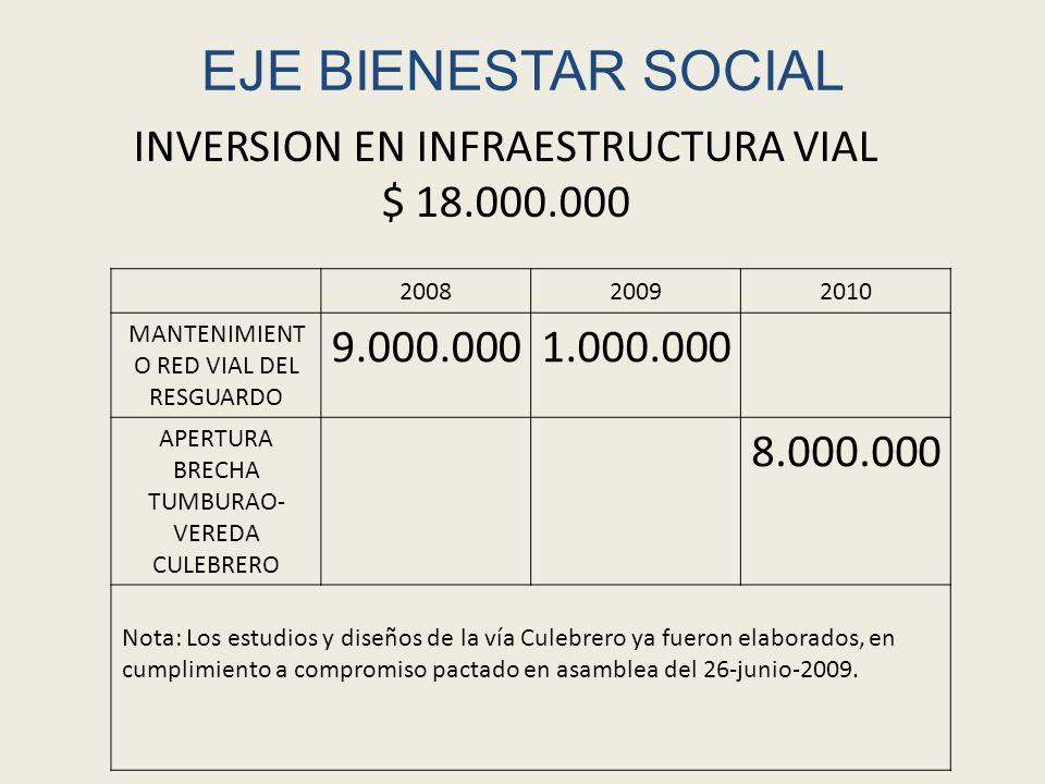 EJE BIENESTAR SOCIAL 200820092010 Ampliación de red eléctrica zona rural - Tumburao $ 10.000.000 INVERSION EN ELECTRIFICACION $ 10.000.000