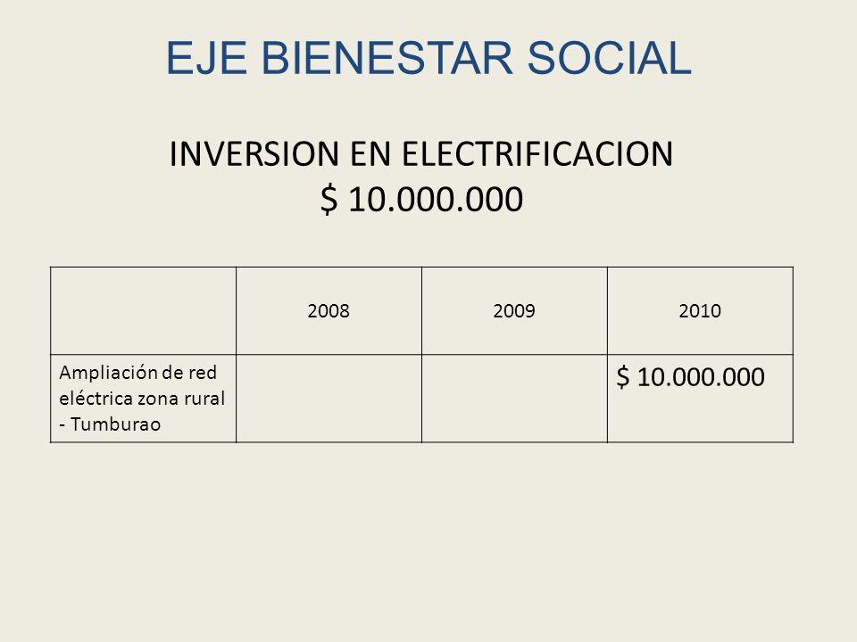 EJE BIENESTAR SOCIAL 200820092010 Ampliación Acueducto Tumburao $ 7.000.000$ 15.000.000 Conservación de suelos $ 5.400.000 Manejo apropiado de residuos sólidos Resguardo de Tumburao La Gaitana $ 2.700.000 INVERSION EN AGUA POTABLE Y SANEAMIENTO BASICO TOTAL DE LA INVERSION $ 30.100.000