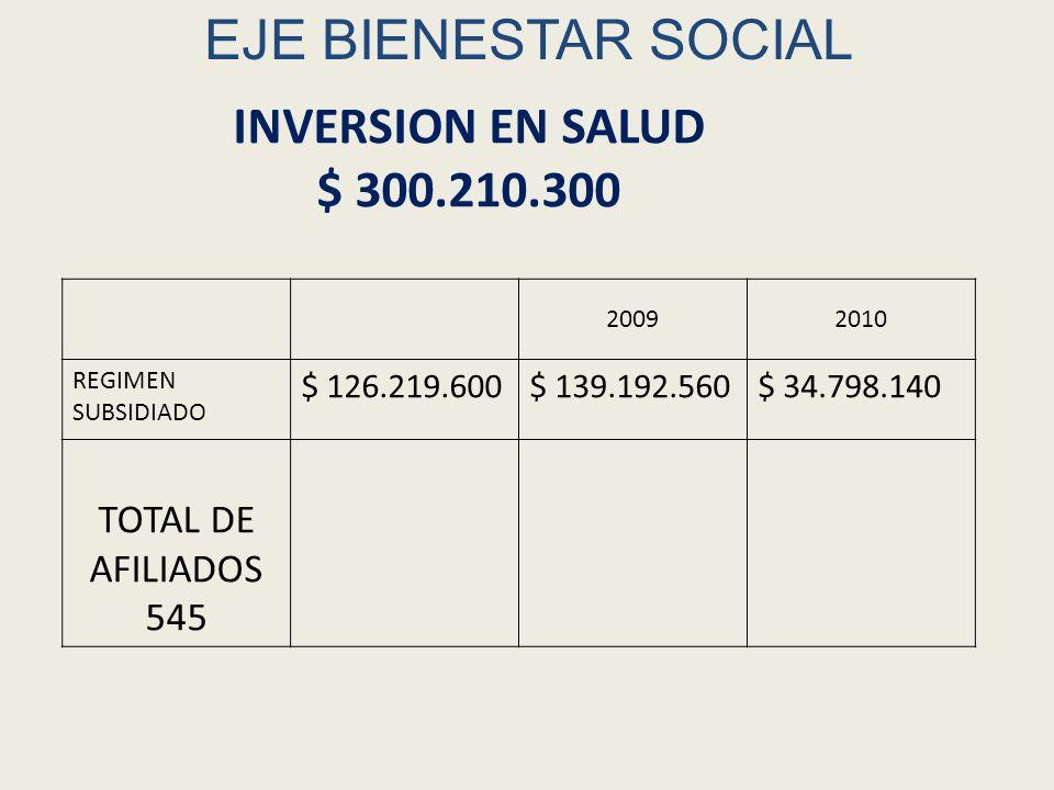 EJE DE BIENESTAR SOCIAL DESARROLLO COMUNITARIO Total de inversión $ 7.899.067 200820092010 Mingas y trabajo comunitaria $ 900.000$ 1.000.000 Fomento de modelos agroecológicos Tumburao $ 6.999.067