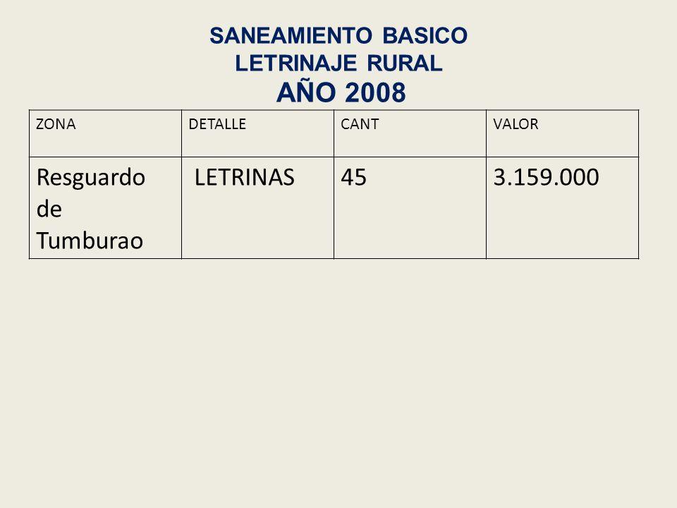 PROYECTO DE GRANJAS INTEGRALES EN EL RESGUARDO DE TUMBURAO MUNICIPIO DE SILVIA CAUCA AÑO 2009 INSTITUCIONINSUMOSVALOR INSTITUCION EDUCATIVA CRISTO REY POLLOS DE ENGORDE 40 GALLINAS PONEDORAS 40 CONEJOS 3 H.