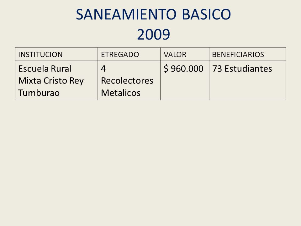 PROYECCION SANEAMIENTO BASICO 2010 Ubicación de 30 sistemas de letrinaje para viviendas.