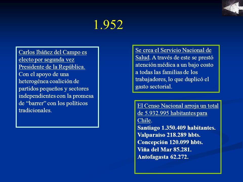 1.953 Se creó la junta Nacional de Auxilio Escolar.