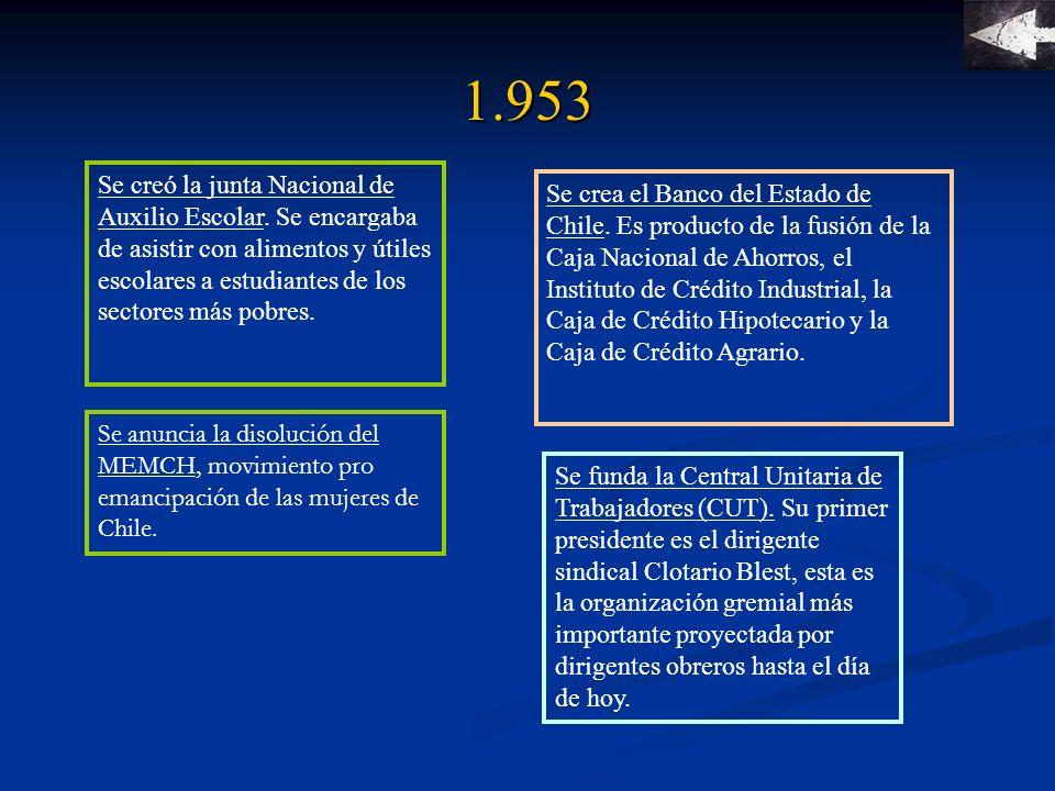 1.953 Se crea la Corporación de la Vivienda (CORVI).