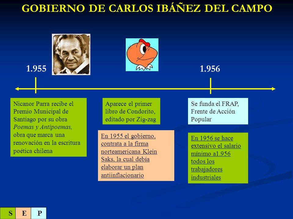 1.957 GOBIERNO DE CARLOS IBÁÑEZ DEL CAMPO Una multitud de pobladores ocupan terrenos que luego darán origen a la población La Victoria .