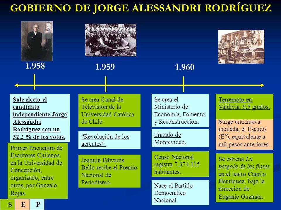 1.962 GOBIERNO DE JORGE ALESSANDRI RODRÍGUEZ Raúl Silva Henríquez es nombrado Arzobispo de Santiago.