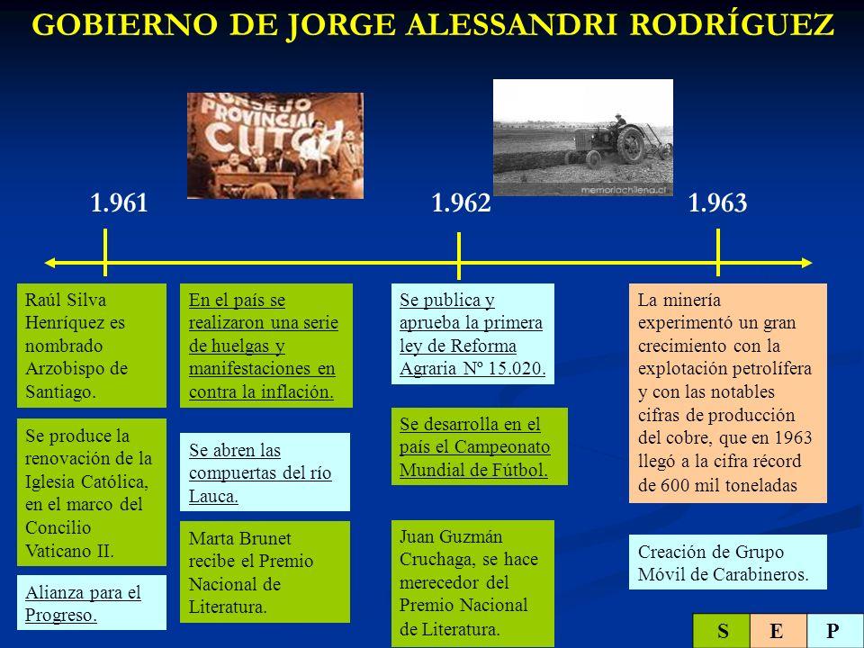 1.964 GOBIERNO DE JORGE ALESSANDRI RODRÍGUEZ Las medidas liberalizadoras se revierten y se desata nuevamente la inflación que alcanza al 50%.