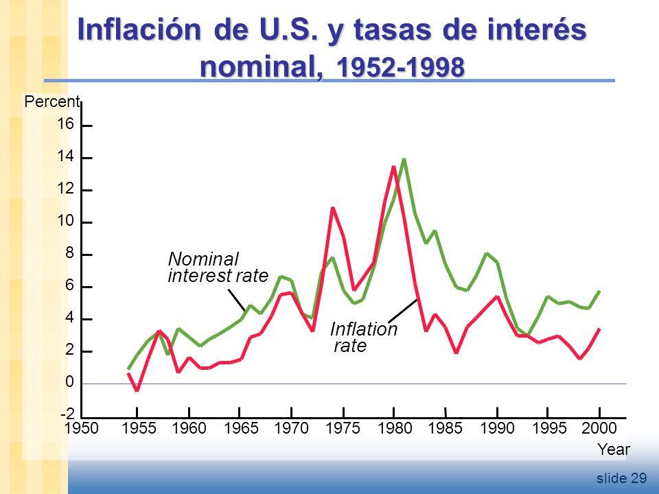 slide 30 Inflación y tasa de interés nominal entre países