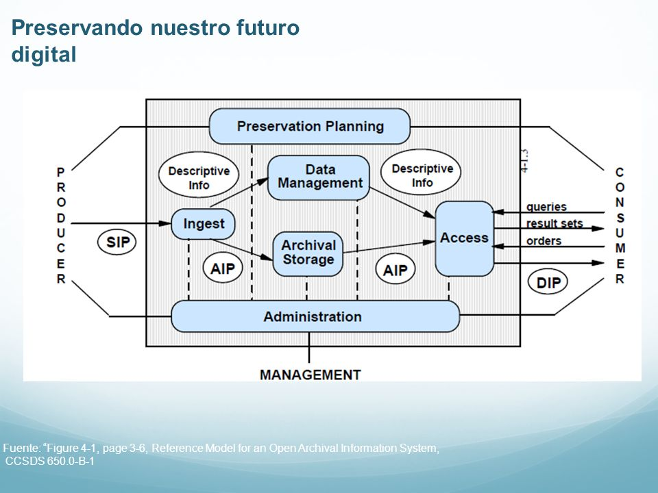Fuente: Figure 4-3, page 4-7, Reference Model for an Open Archival Information System, CCSDS 650.0-B-1 Functions of Archival Storage Preservando nuestro futuro digital