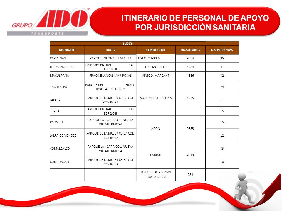 ITINERARIO DE PERSONAL DE APOYO POR JURISDICCIÒN MEGA OPERATIVO LUCHA CONTRA EL DENGUE TABASCO SEDES MUNICIPIODIA 18CONDUCTORAUTOBUSNo.