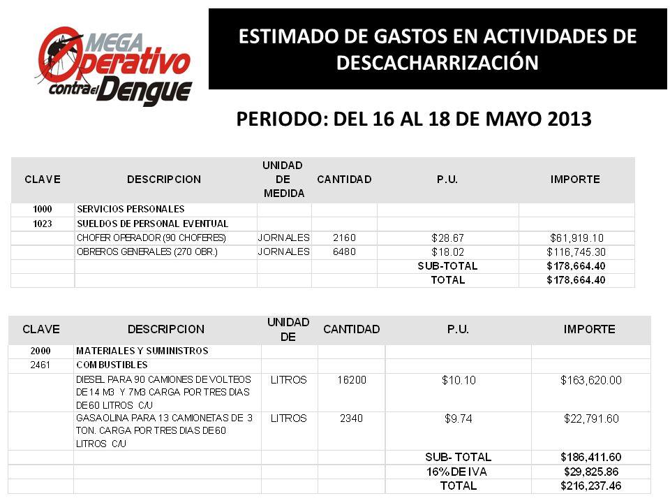 Comité Interinstitucional de Lucha contra del Dengue Conferencia de Prensa, 13 de mayo de 2013 RESUMEN ESTIMADO DE GASTOS EN ACTIVIDADES DE DESCACHARRIZACIÓN APORTACIONES: $ 889,274.28 GASTO DEL AYUNTAMIENTO $ ------------- APORTACIONES: $ 889,274.28 GASTO DEL AYUNTAMIENTO $ -------------