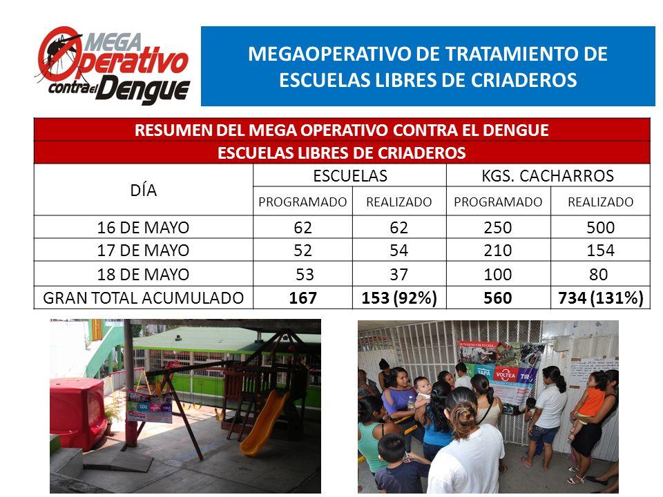 Comité Interinstitucional de Lucha contra del Dengue Conferencia de Prensa, 13 de mayo de 2013 RESUMEN MEGAOPERATIVO DE TRATAMIENTO DE CONTROL LARVARIO RESUMEN DEL MEGA OPERATIVO CONTRA EL DENGUE CONTROL LARVARIO DÍA CASAS PREVISTASREVISADASTRATADASCERRADASRENUENTES% REVISADAS 16 DE MAYO17,74113,7139,7833,22170977.3 17 DE MAYO16,79911,1367,4182,88380666 18 DE MAYO 19,03914,119 10,2723,010837 74.2 GRAN TOTAL 53,57938,96827,4739,114235273%