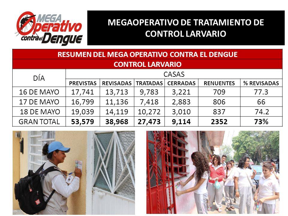 Comité Interinstitucional de Lucha contra del Dengue Conferencia de Prensa, 13 de mayo de 2013 RESUMEN MEGAOPERATIVO DE TRATAMIENTO DE CONTROL LARVARIO RESUMEN DEL MEGA OPERATIVO CONTRA EL DENGUE CONTROL LARVARIO DÍA DEPOSITOS REVISADOSTRATADOSELIMINADOSCONTROLADOS NO TRATADOS 16 DE MAYO79,07322,24926,86023,2976,667 17 DE MAYO56,20515,94317,80416,9535,505 18 DE MAYO74,85421,46924,03822,5896,758 GRAN TOTAL210,13259,66168,70262,83918,930