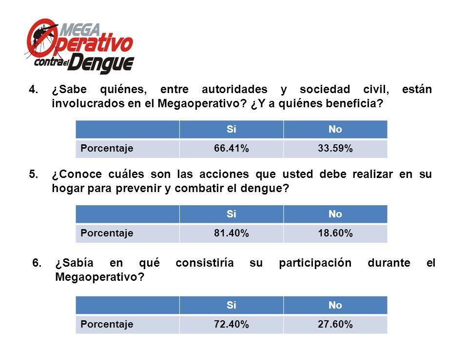 Comité Interinstitucional de Lucha contra del Dengue Conferencia de Prensa, 13 de mayo de 2013 9.Para usted ¿Quién es el principal responsable del éxito del Megaoperativo y de la prevención del dengue en general.