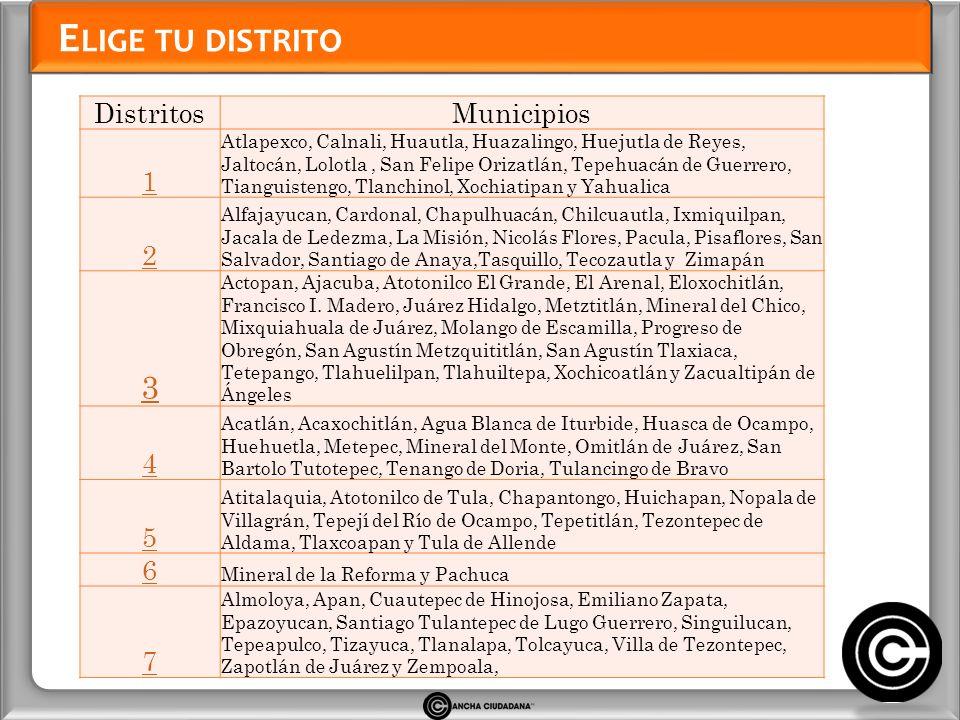C ANDIDATOS A LA C ÁMARA DE D IPUTADOS D ISTRITO I H IDALGO MARIA TERESA BECERRA SALAZAR PAN GERONIMO CANDELARIA ANGELES Convergencia PT MARCO ANTONIO RAMOS MOGUEL PRD RAUL HERNANDEZ VITE Nueva Alianza OMAR FAYAD MENESES PRI SALOMON DOMINGO MONTERRUBIO LARA PSD ARMANDO JAVIER CRESPO MENDOZA PVEM