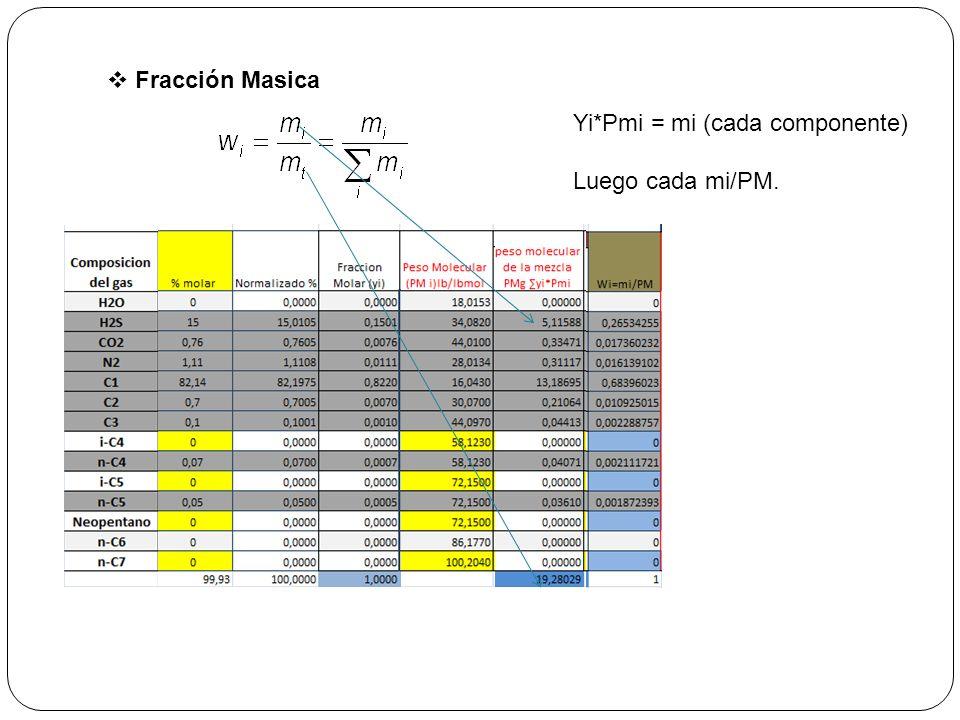 Propiedades seudocriticas con la regla de Kay Temperatura Pseudocritica Presión Pseudocritica Pci y Tci son tomadas de la tabla (debe llevarse la temp a R (°F +460)