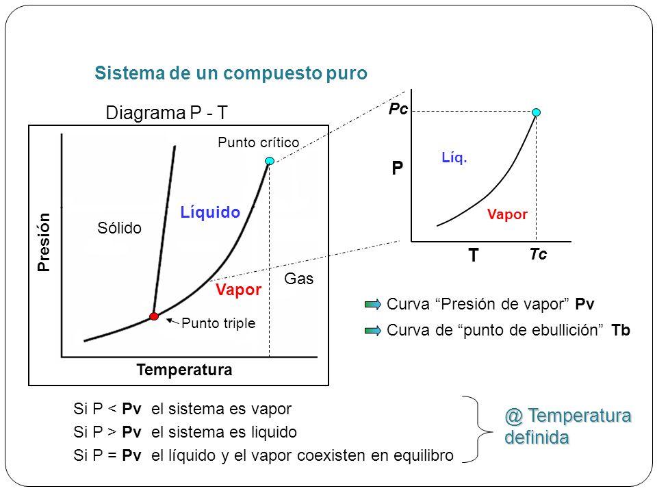 Normalización de la composición del gas yi yi yi yi yiyiyiyi CompYiYi norm metano 0,750,728155 etano 0,180,174757 propano 0,050,048544 i-butano 0,030,029126 n-butano 0,020,019417 1,031 y norm= y norm= Al tener una mezcla de gases, lo primero que se debe hacer es verificar que la sumatoria sea igual a 100 %( en porcentaje molar) o 1 (en fracción molar)
