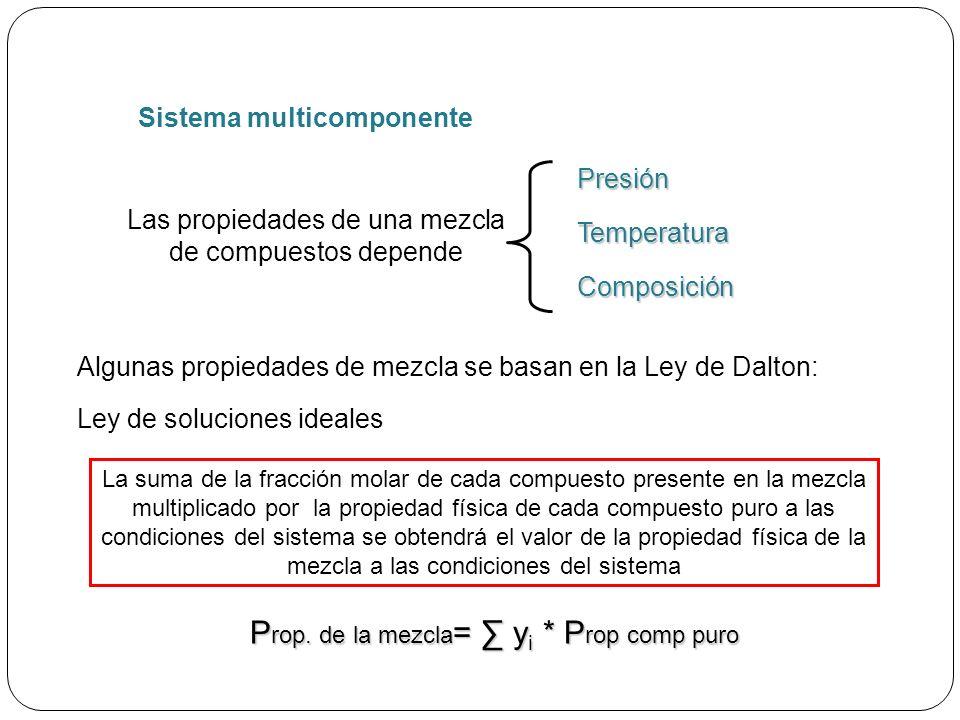 Propiedades de compuestos puros Peso molecular del gas Peso Molecular (PM) obtenido de la tabla (molecular mass)