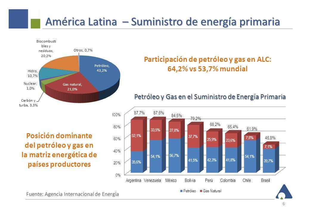 Reservas probadas de petróleo 7 Fuente: BP, Revisión Estadística de Energía Mundial, 2011 América Latina 250,8 MMB o 18,1% del total mundial Venezuela 211,2 MMB o 84,2% del total en ALC R/P ratio 25,2