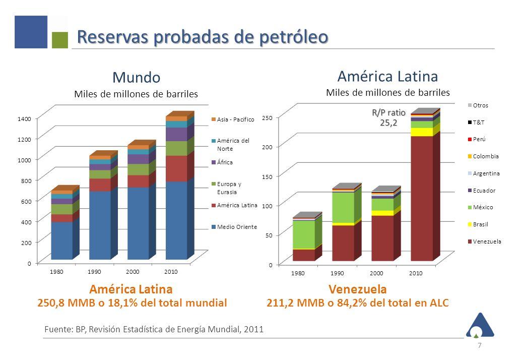 América Latina – Reservas de gas 8 Fuente: BP, Revisión Estadística de Energía Mundial, 2011; DOE/EIA Informe de reservas de gas de esquisto, 2011 El potencial del gas no-convencional es siete veces mayor que las reservas probadas Venezuela: 192,6 Todos los restantes: 86,2 ALC total: 278,8 Convencional: 278,8 No convencionales: 1906,0 ALC total: 2184,8