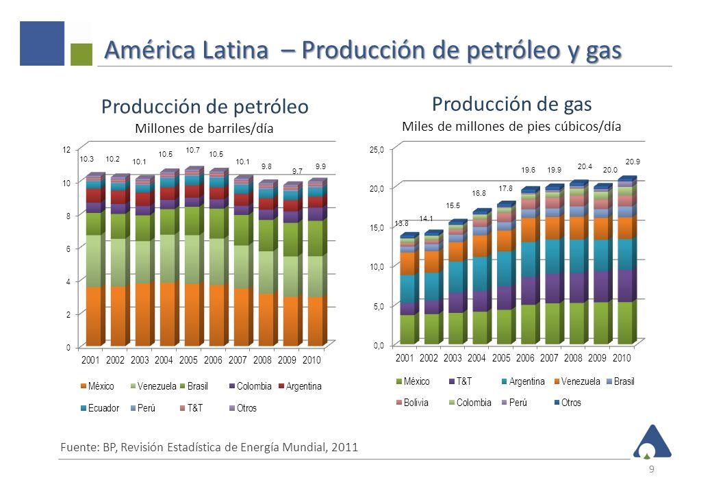 América Latina – Seguridad de suministro de crudo 10 Fuente: BP, Revisión Estadística de Energía Mundial, 2011