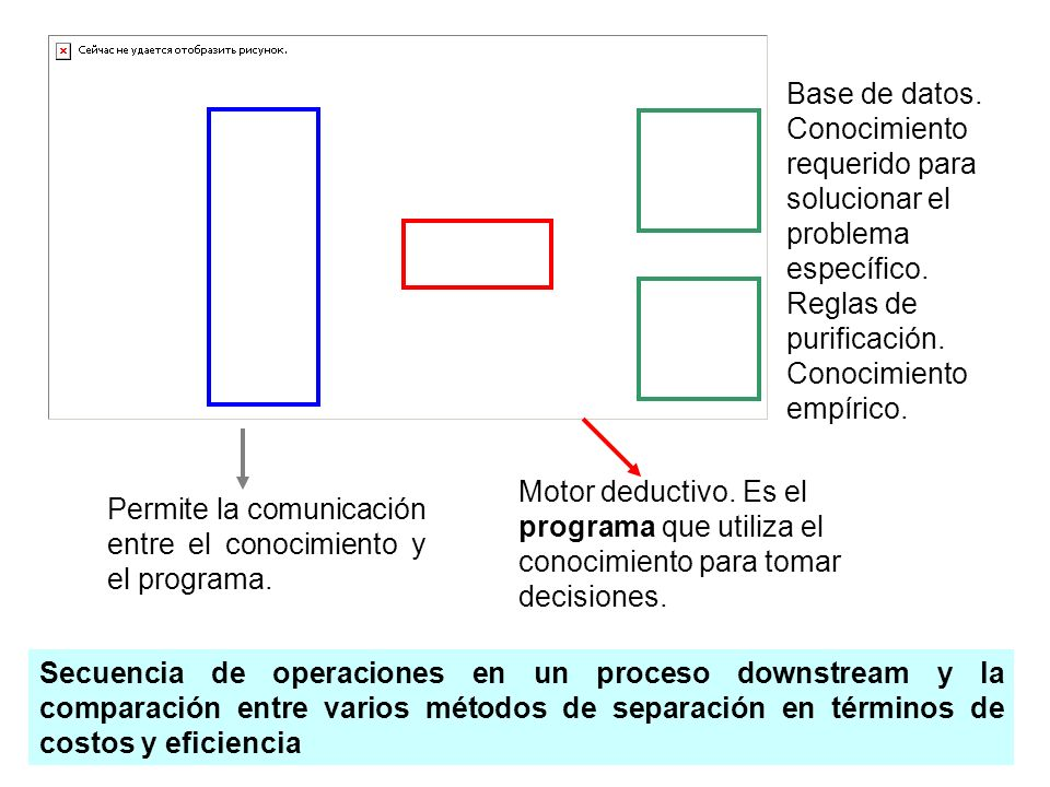 Muestra la implementación de dos criterios para seleccionar la mejor secuencia de operaciones para la purificación de una mezcla simple de proteínas y otra compleja (sobrenadante de cultivo) selection separation coefficient (SSC criterion) final level of purity (Purity criterion) ???.