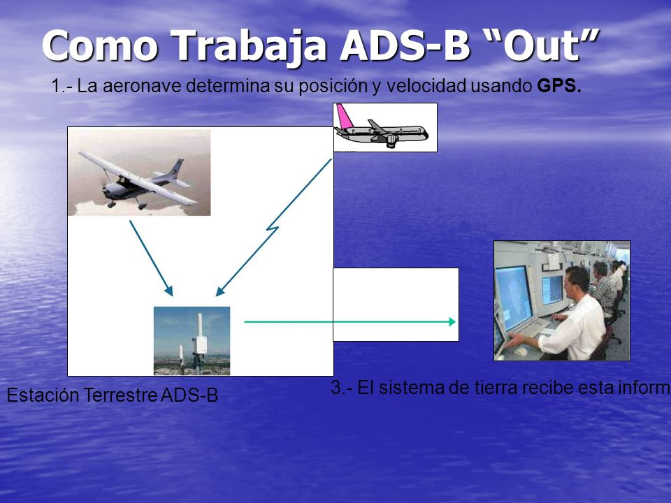 Problemática debido a la reglamentación vigente Problemas con los tipos de espacio Aéreo Mínimos Meteorológicos
