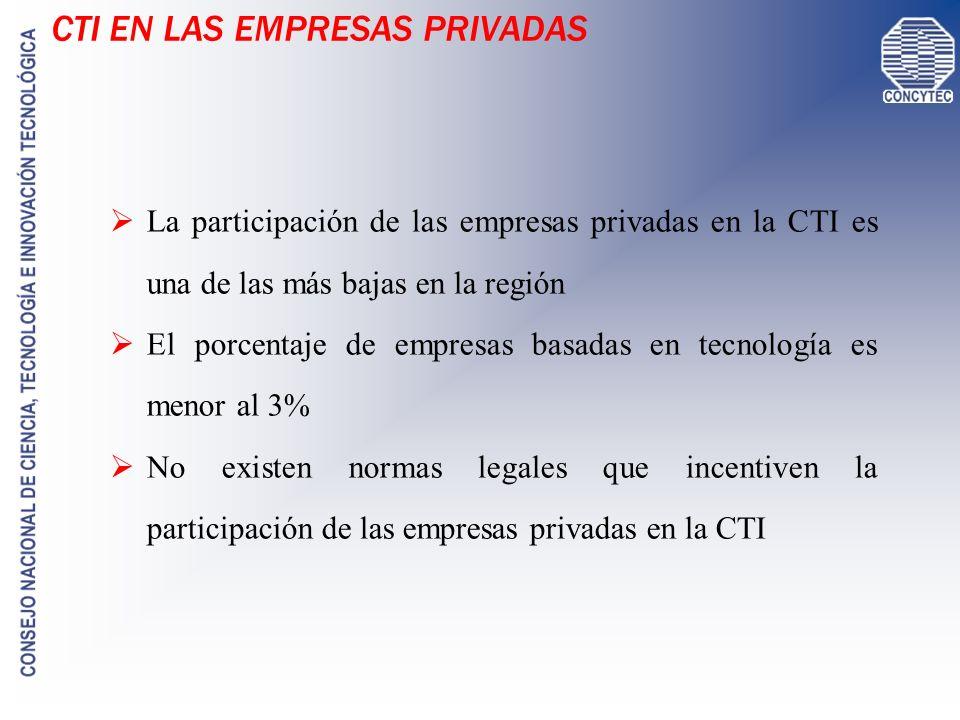 LA CTI EN EL PERÚ INDICADORES I+D como % del PBI: Perú 0.15 / Brasil 1.0 / Chile 0.7 / C.