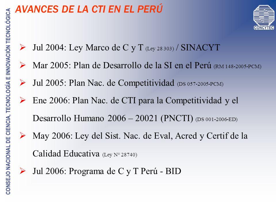 SINACYT: CONCYTEC CONID FONDECYT INSTANCIAS DE CTI DE LOS GOB.