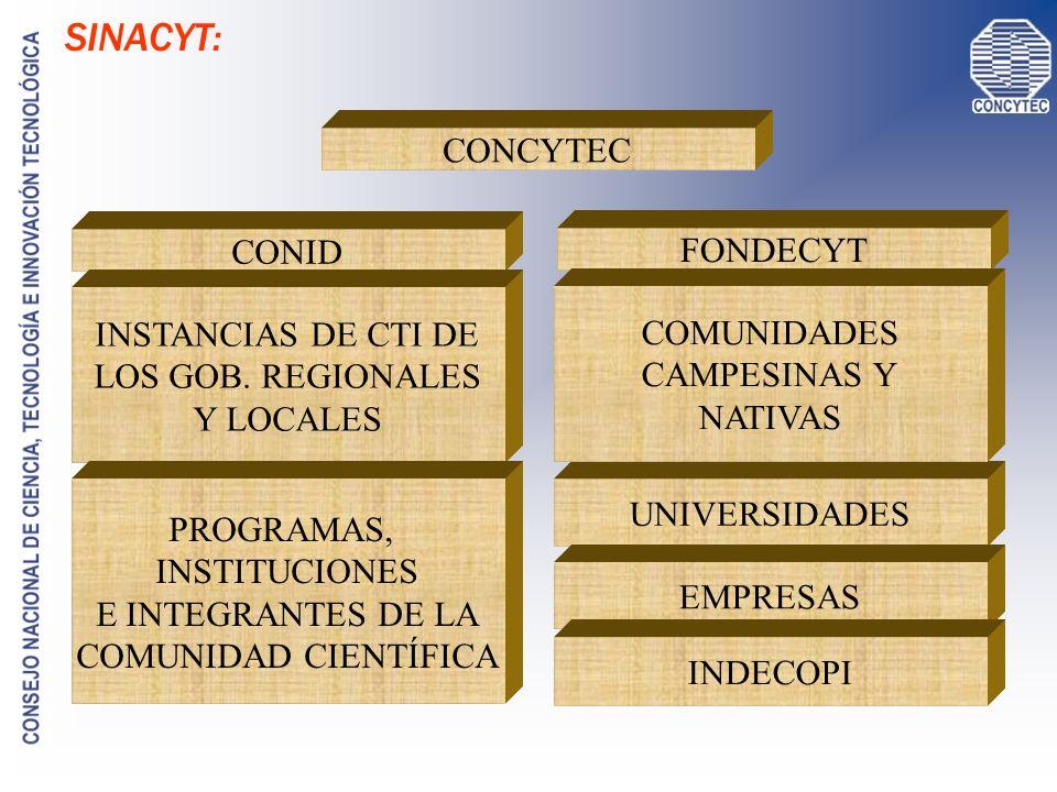LA CTI EN EL PERÚ PNCTI 2006 - 2021 VISIÓN AL 2021 OBJETIVO GENERAL Y METAS OBJETIVOS, ESTRATEGIAS Y LÍNEAS DE ACCIÓN ÁREAS PRIORITARIAS PROGRAMAS NACIONALES, REGIONALES Y ESPECIALES SINACYT fuerte y consolidado, útil para la construcción de una economía basada en el conocimiento Contribuir al desarrollo humano sostenible, mediante una mayor competitividad, uso racional de los recursos naturales y conservación del medio ambiente 1) Desarrollo y transferencia de innovaciones tecnológicas 2) Impulso a la investigación en C y T en áreas prioritarias del país 3) Mejorar las capacidades humanas en CTI 4) Fortalecer la institucionalidad de la CTI Ciencias de la Vida y Biotecnologías / Ciencia y Tecnología de Materiales / Ciencias y Tecnologías Ambientales / TICs / Ciencias Básicas y Sociales 10 PN Sectoriales / 8 PN transversales / 10 PE