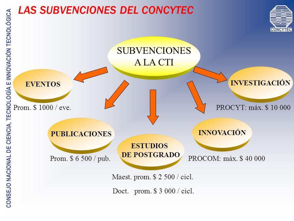 LA COOPERACIÓN INTERNACIONAL CYTED (www.cyted.org) STIC AMSUD (www.concytec.gob.pe) CYTED: Ciencia y TEcnología para el Desarrollo Es un Programa de Cooperación en C y T de la región iberoamericana Incluye a 19 países de AL + Portugal + España Cubre movilidad, eventos y pasantías / Convocatoria 2006: 1 Abr – 30 Jun Apoya la investigación en C y T y la transferencia de tecnológica.