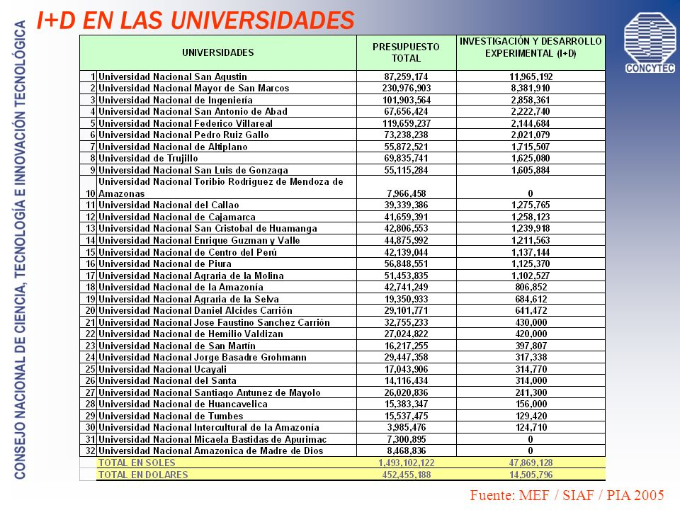 Fuente: La Producción Científica en el Perú en el 2005.