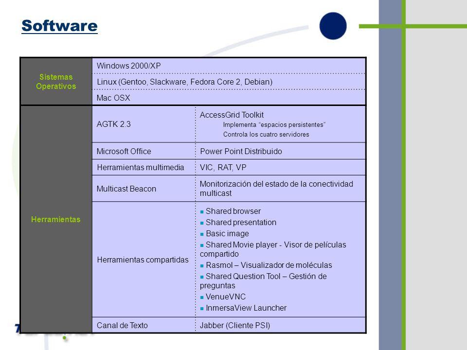 n Implementada mediante certificados –Globus –CA (Autoridades de certificación) Seguridad