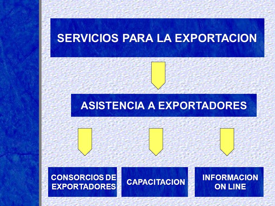 Organización y coordinación de grupos conformados por empresas PyME que se asocian bajo la asistencia de la Fundación Export.Ar para el acceso de mercados externos.