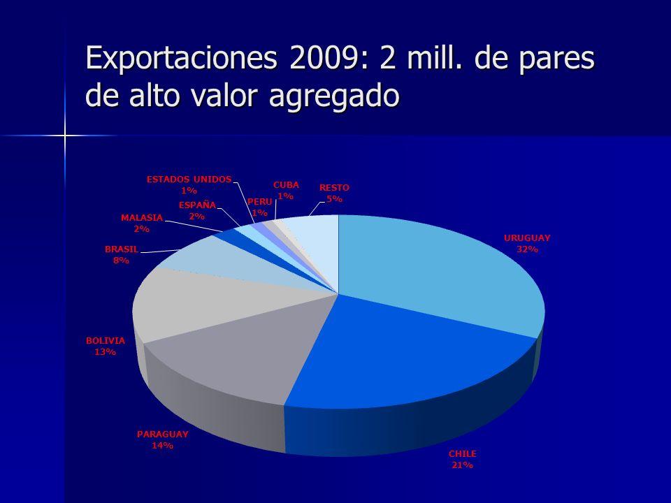 Las importaciones podrían atentar contra la industria Importaciones argentinas de 2002 a 2009… Importaciones argentinas de 2002 a 2009… Totales: 520 % Totales: 520 % Chinas: 4.330% Chinas: 4.330% Precio promedio de las importaciones: Precio promedio de las importaciones: Todo origen: 40% Todo origen: 40% De China: 24% De China: 24% Participación de las importaciones chinas en el total importado: Participación de las importaciones chinas en el total importado: 2002: 4% 2002: 4% 2009: 26% 2009: 26%