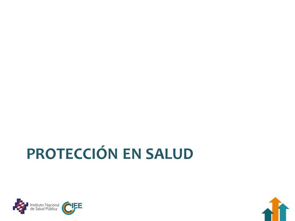 Protección social en salud Eliminar las barreras financieras de acceso a los servicios de salud Reducir el gasto de bolsillo Eliminar el gasto catastrófico / empobrecedor Elemento de la cobertura universal: Salud para tod@s Oferta adecuada para las necesidades Financiamiento