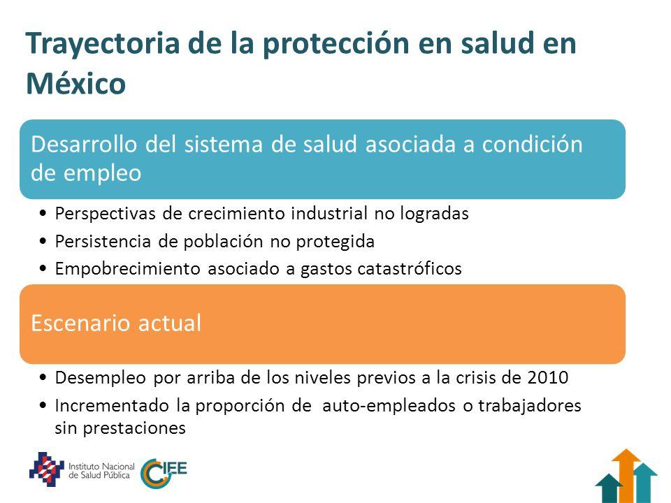 Abordaje a la protección social en salud Sistema de Protección Social en Salud Reforma de 2003 Contexto en 2000: 3.5% de hogares con gastos catatróficos, 50% del gasto de salud era de bolsillo Complementar la oferta de protección para la población sin seguridad social Objetivo: asegurar a la población sin seguridad social para 2010