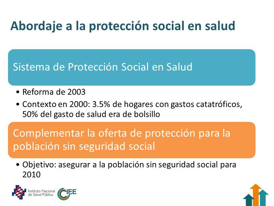 Evolución de la protección en salud en México: 2000 55.8 millones