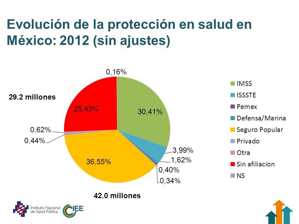 Evolución de la protección en salud en México: 2012 (CON ajustes) 44.4 millones 24.6 millones