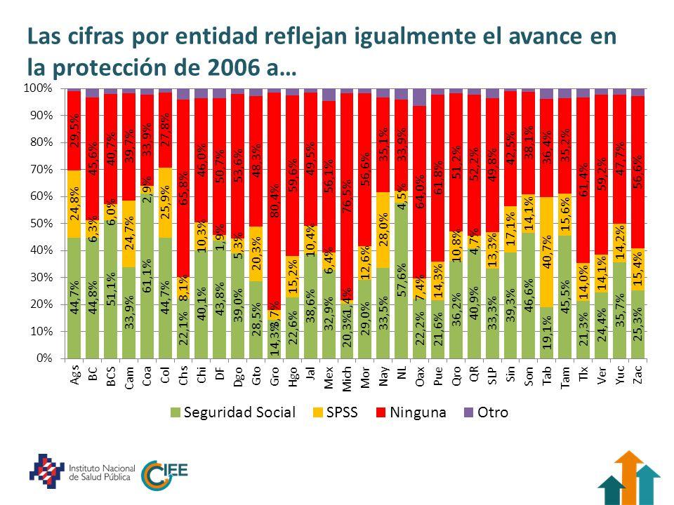 …2012, aunque con cierta heterogeneidad entre entidades federativas